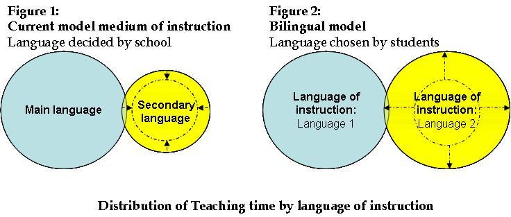 bilingual-model