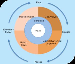 AOL's Curriculum Design Model